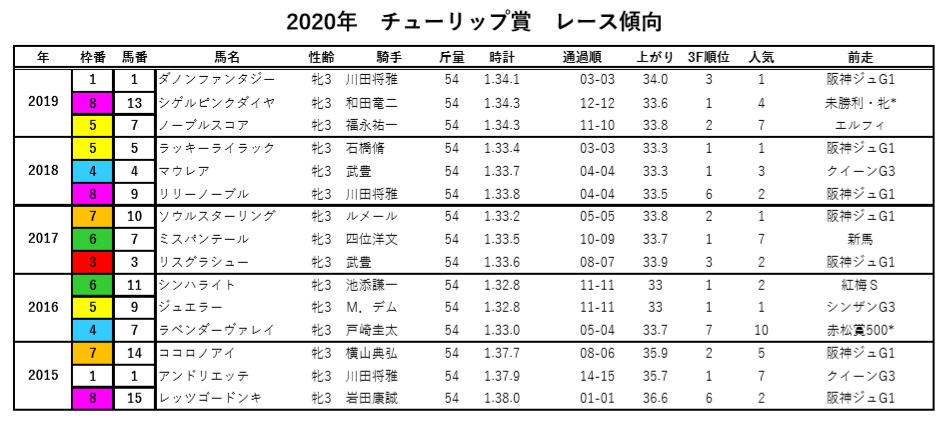 チューリップ賞過去5年データ2020